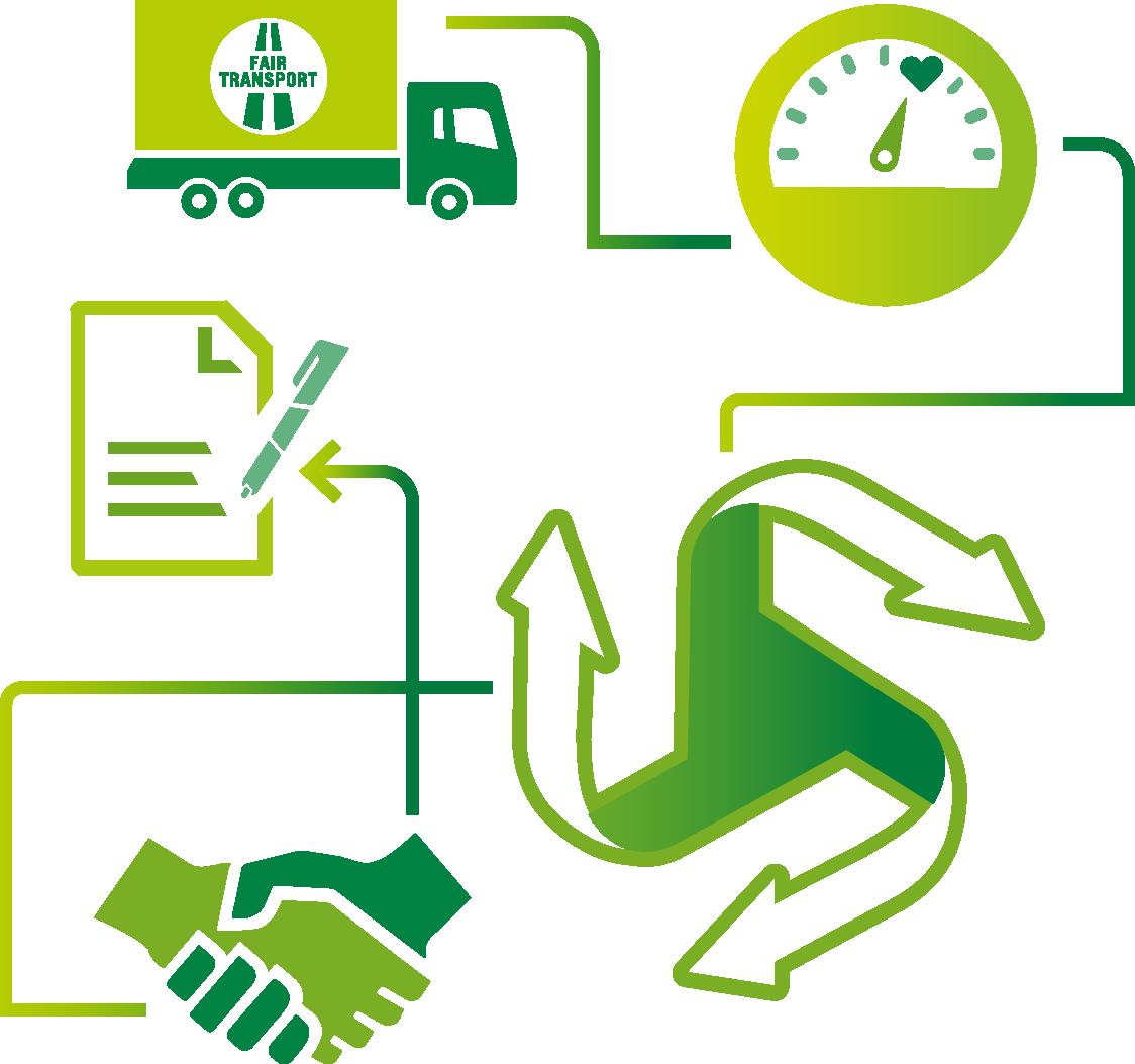 Fair Transport - En hållbar affär